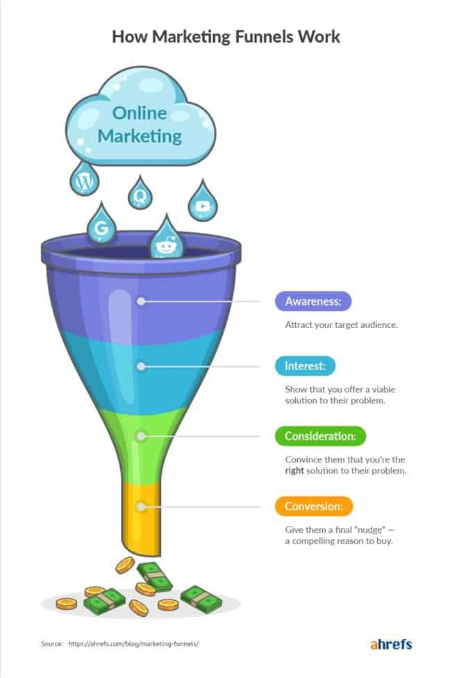 Kajabi marketing funnels: 4 easy steps to seamless marketing 1