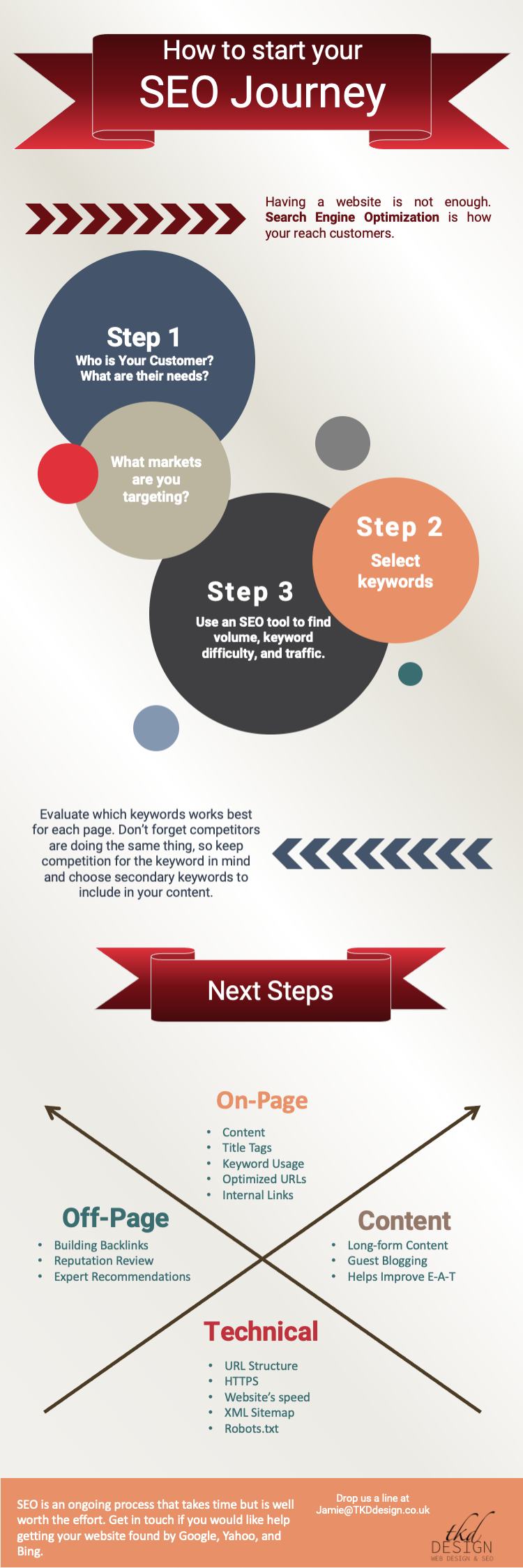 How to Start Your SEO Journey