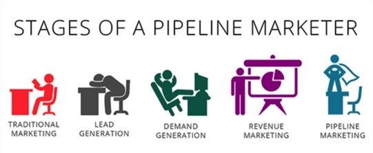 Stages of a Marketing Pipeline